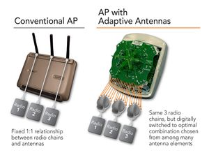 Radios&antennas