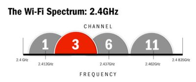 Wi-fi-spectrum