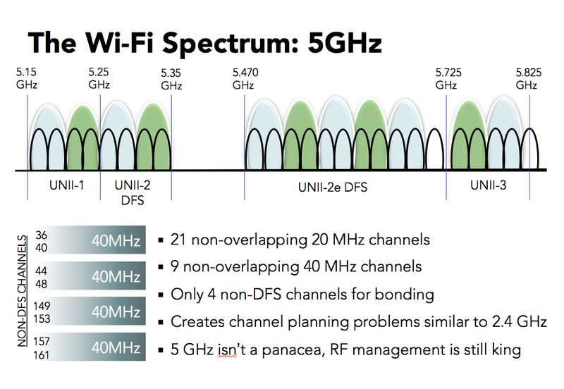 2 4GHz channel selection - Ars Technica OpenForum