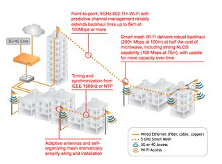 Backhaul-graphic