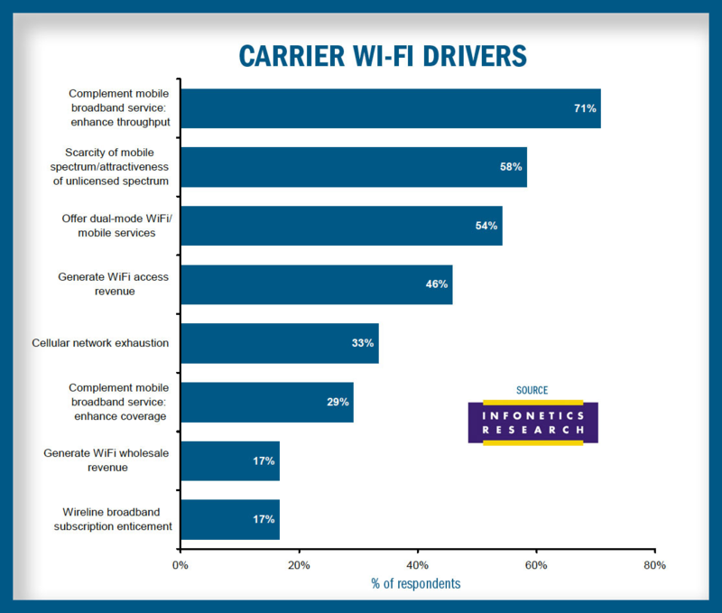 Carrier Wi-Fi Drivers
