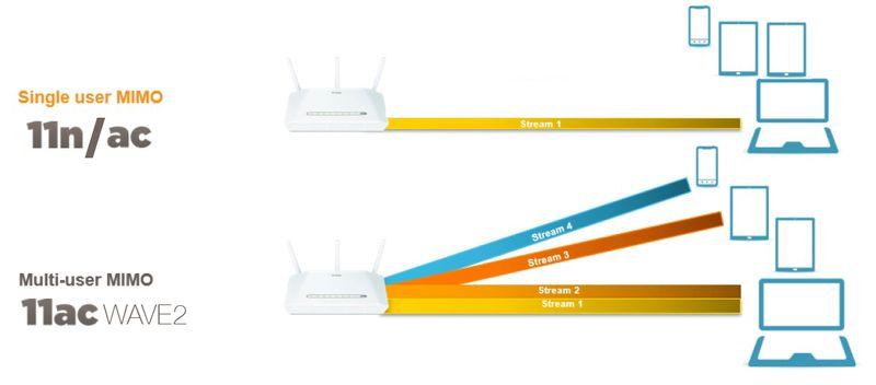 QCA-802_11ac_MU-MIMO_Bridging_the_MIMO_Gap_in_Wi-Fi_pdf