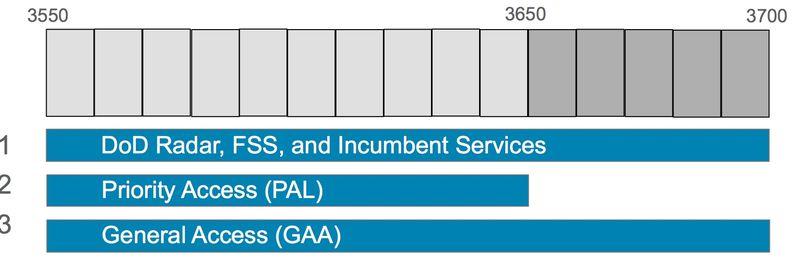 3-5-spectrum-chart
